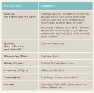 Alkaline-Detox Daily Plan